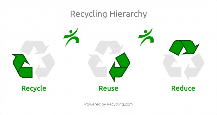 reduce-reuse-recycle-recycling-hierarchy-high-resolution