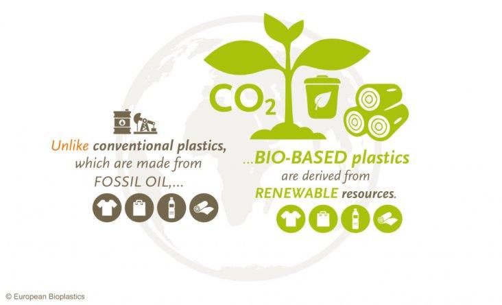 EUBP_Biobased_plastics-1024x622