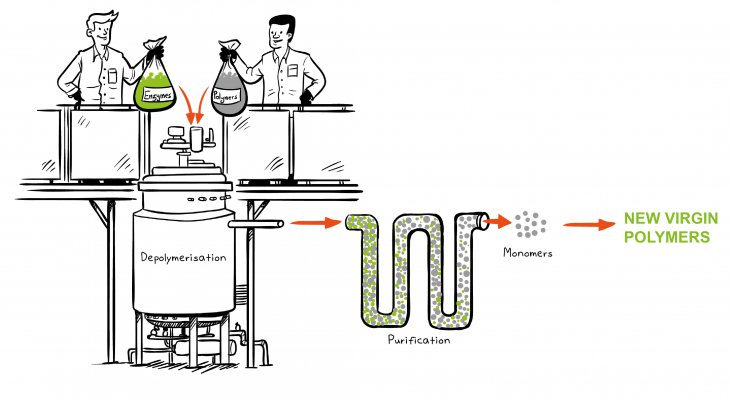 Biorecycling-UK-Sydo
